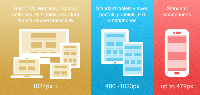 Typical screen widths for different devices